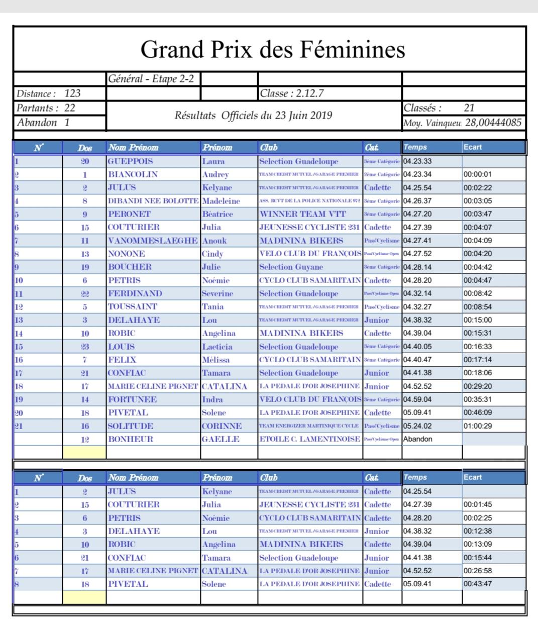 La Guadeloupéenne Laura Gueppois remporte le Grand Prix des Féminines