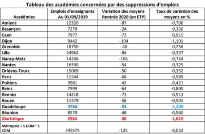 La Martinique perd l'équivalent de 73 emplois temps plein dans l'éducation nationale