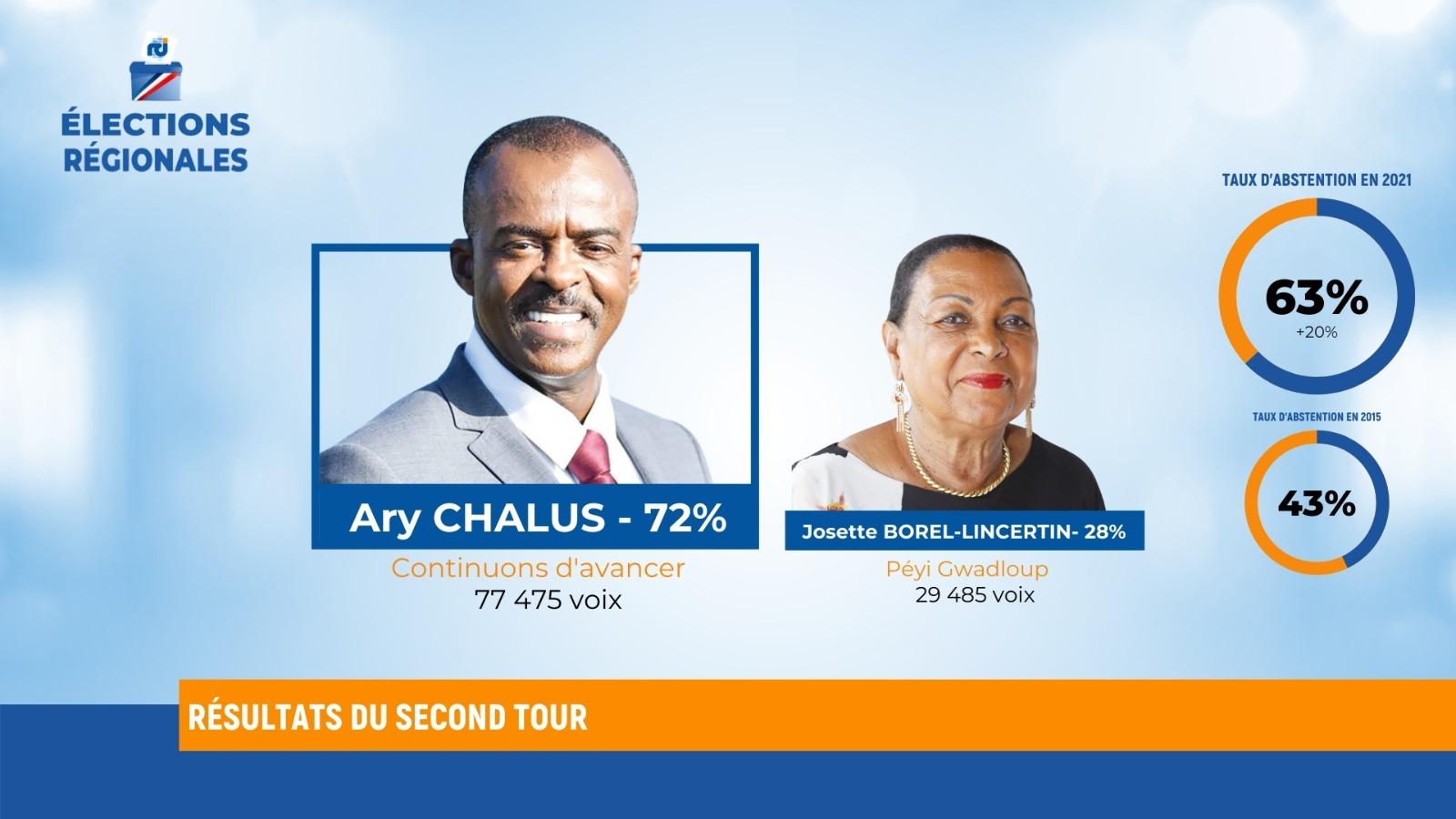 Elections 2021 : un raz-de-marée nommé Chalus