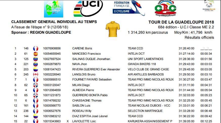 Les 15 premiers coureurs au classement général individuel au temps
